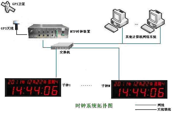 GPS网络自动授时,GPS时钟源系统