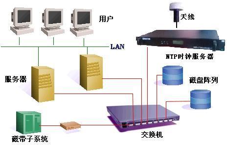 gps校时器,GPS校时系统