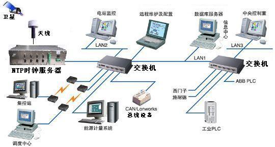 GPS授时设备,GPS校时产品