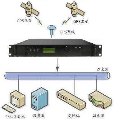 NTP授时服务器,GPS校时服务器